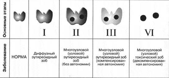 степени зоба
